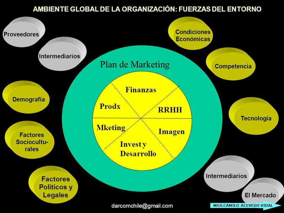 darcomchile@gmail.com Plan de Marketing Prodx Finanzas RRHH Imagen Invest y Desarrollo Mketing AMBIENTE GLOBAL DE LA ORGANIZACIÓN: FUERZAS DEL ENTORNO