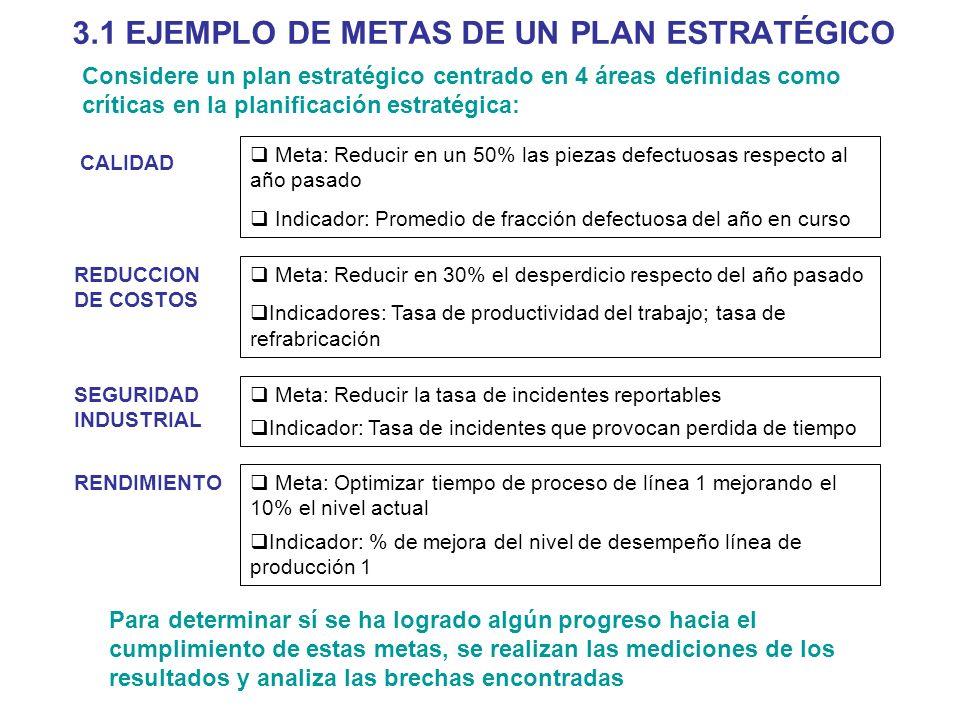 3.1 EJEMPLO DE METAS DE UN PLAN ESTRATÉGICO Considere un plan estratégico centrado en 4 áreas definidas como críticas en la planificación estratégica: