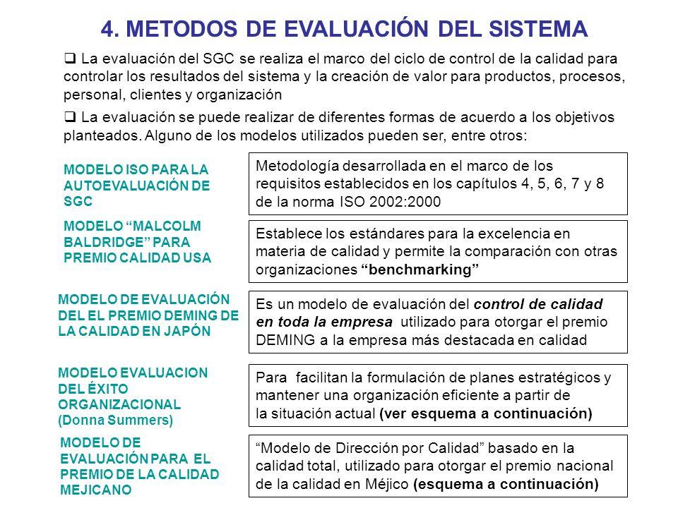 4. METODOS DE EVALUACIÓN DEL SISTEMA La evaluación del SGC se realiza el marco del ciclo de control de la calidad para controlar los resultados del si