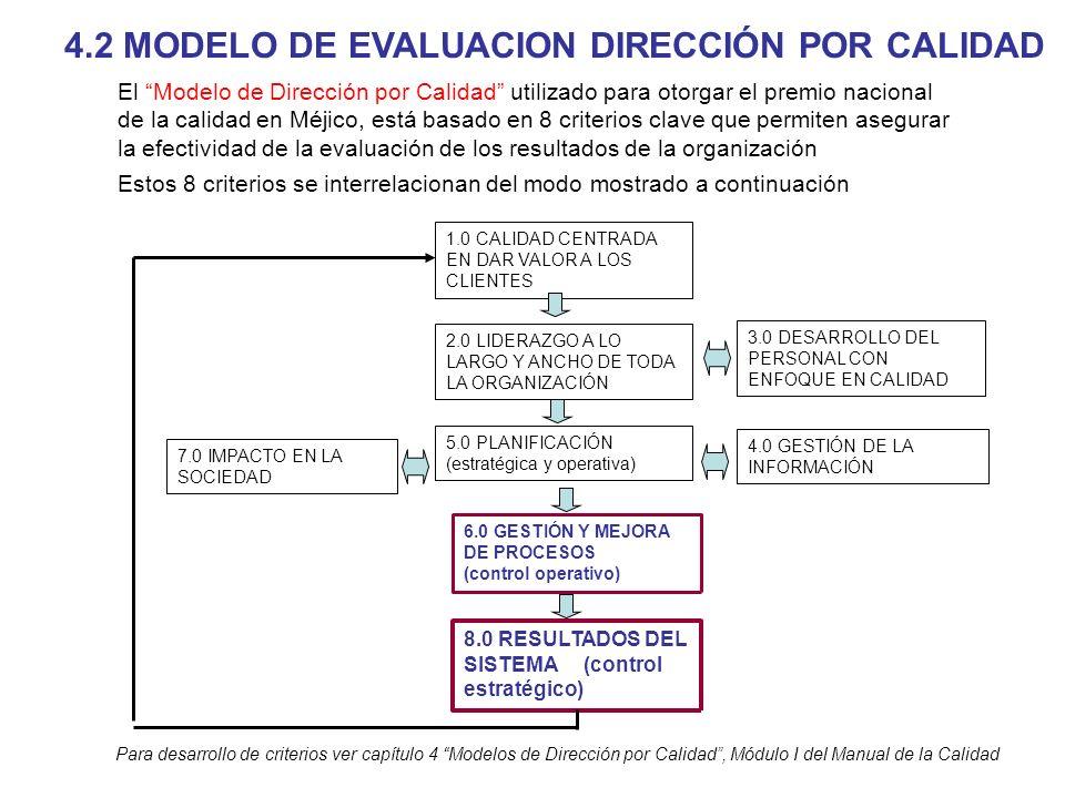 4.2 MODELO DE EVALUACION DIRECCIÓN POR CALIDAD 3.0 DESARROLLO DEL PERSONAL CON ENFOQUE EN CALIDAD 4.0 GESTIÓN DE LA INFORMACIÓN 1.0 CALIDAD CENTRADA E