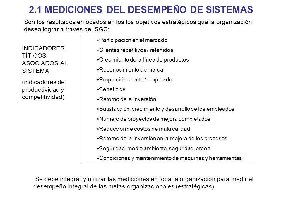 2.1 MEDICIONES DEL DESEMPEÑO DE SISTEMAS Participación en el mercado Clientes repetitivos / retenidos Crecimiento de la línea de productos Reconocimie