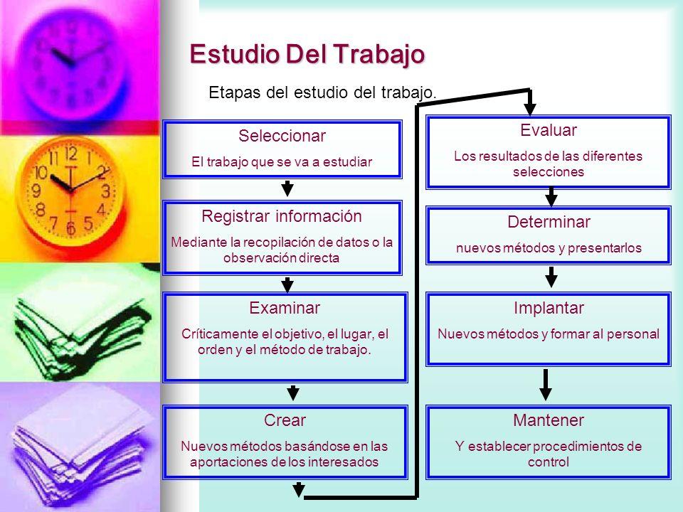 Etapas del estudio del trabajo. Seleccionar El trabajo que se va a estudiar Registrar información Mediante la recopilación de datos o la observación d