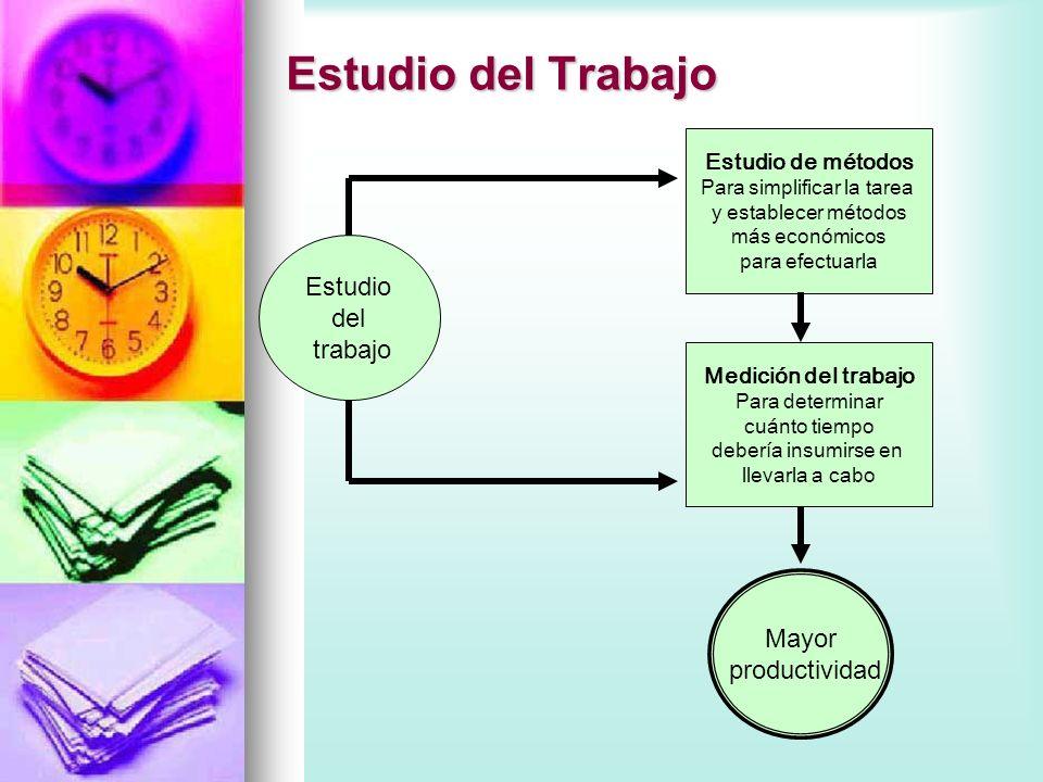 Estudio del Trabajo Procedimiento básico para el estudio 1.