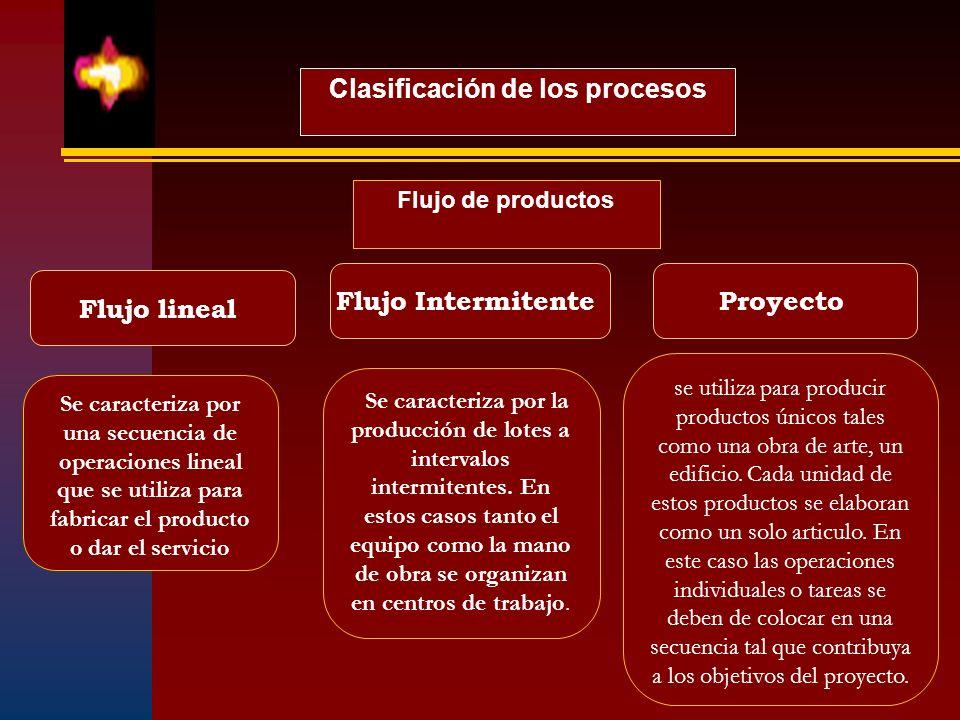 Flujo lineal Flujo Intermitente Clasificación de los procesos Flujo de productos Proyecto Se caracteriza por una secuencia de operaciones lineal que s