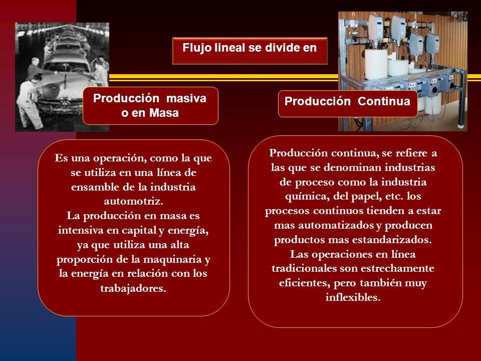 Flujo lineal se divide en Producción masiva o en Masa Producción Continua Es una operación, como la que se utiliza en una línea de ensamble de la indu