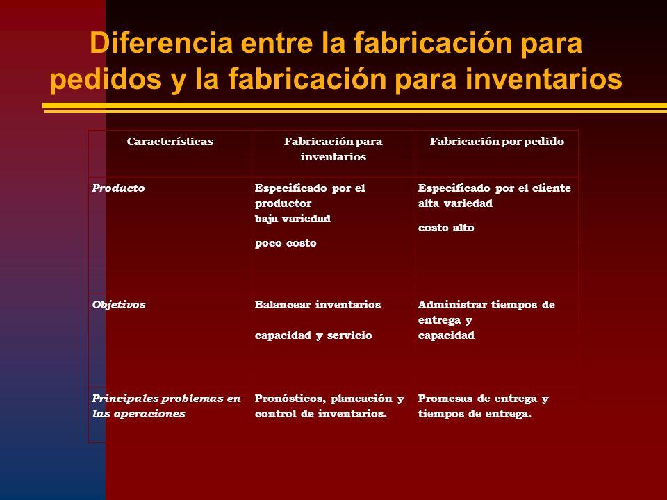 Características Fabricación para inventarios Fabricación por pedido Producto Especificado por el productor baja variedad poco costo Especificado por e