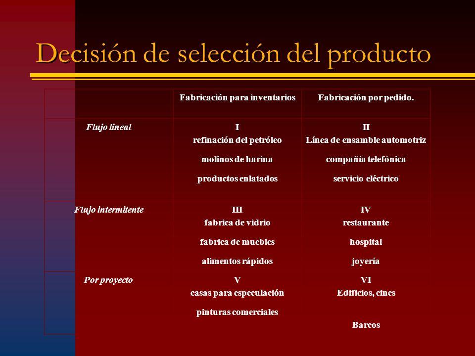 Decisión de selección del producto Fabricación para inventariosFabricación por pedido. Flujo lineal I refinación del petróleo molinos de harina produc
