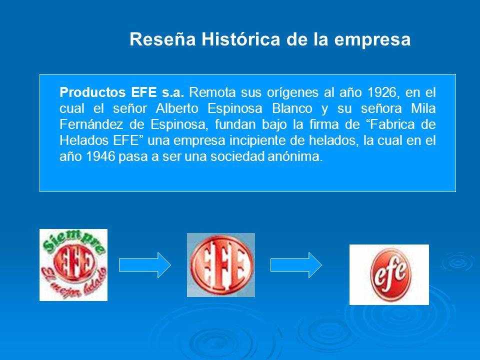 Reseña Histórica de la empresa Productos EFE s.a. Remota sus orígenes al año 1926, en el cual el señor Alberto Espinosa Blanco y su señora Mila Fernán