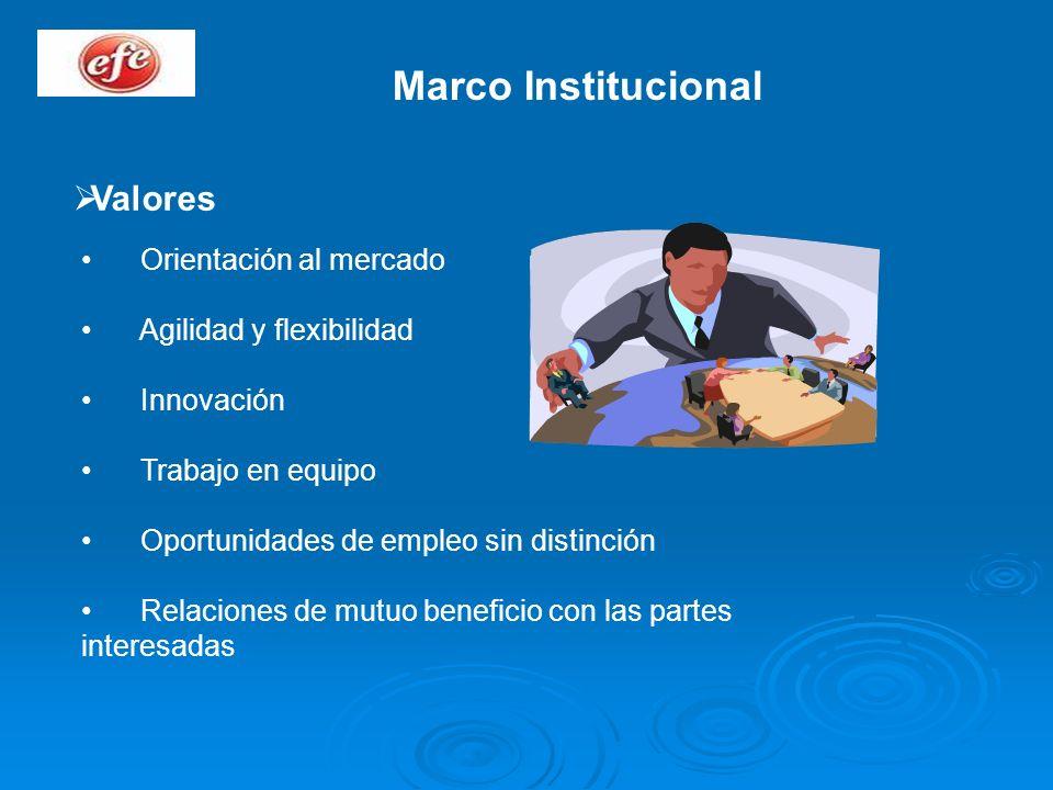Marco Institucional Valores Orientación al mercado Agilidad y flexibilidad Innovación Trabajo en equipo Oportunidades de empleo sin distinción Relacio