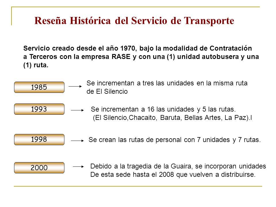 Reseña Histórica del Servicio de Transporte Servicio creado desde el año 1970, bajo la modalidad de Contratación a Terceros con la empresa RASE y con