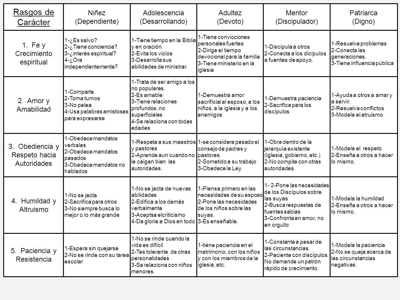 Rasgos de Carácter Niñez (Dependiente) Adolescencia (Desarrollando) Adultez (Devoto) Mentor (Discipulador) Patriarca (Digno) 1. Fe y Crecimiento espir