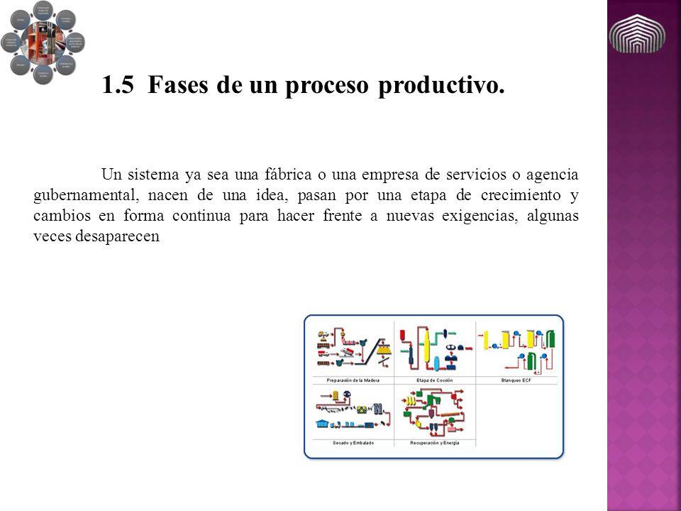 1.5 Fases de un proceso productivo. Un sistema ya sea una fábrica o una empresa de servicios o agencia gubernamental, nacen de una idea, pasan por una