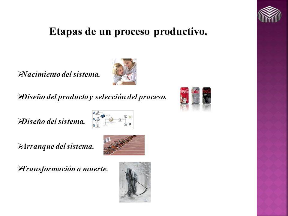 Nacimiento del sistema. Etapas de un proceso productivo. Diseño del sistema. Arranque del sistema. Transformación o muerte. Diseño del producto y sele