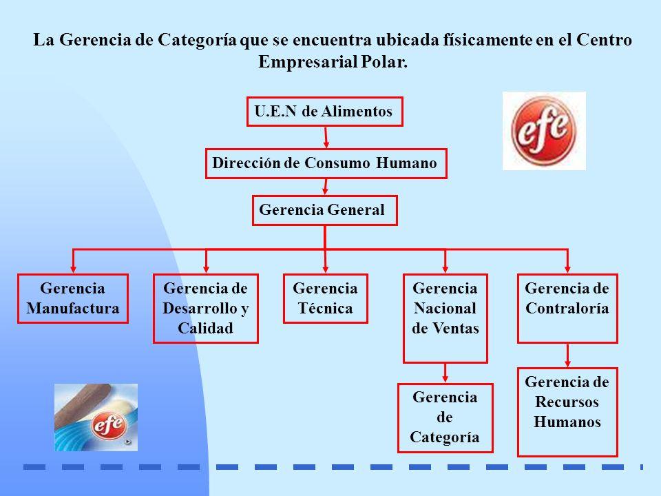 La Gerencia de Categoría que se encuentra ubicada físicamente en el Centro Empresarial Polar. U.E.N de Alimentos Dirección de Consumo Humano Gerencia