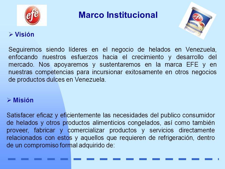 Marco Institucional Visión Seguiremos siendo líderes en el negocio de helados en Venezuela, enfocando nuestros esfuerzos hacia el crecimiento y desarr