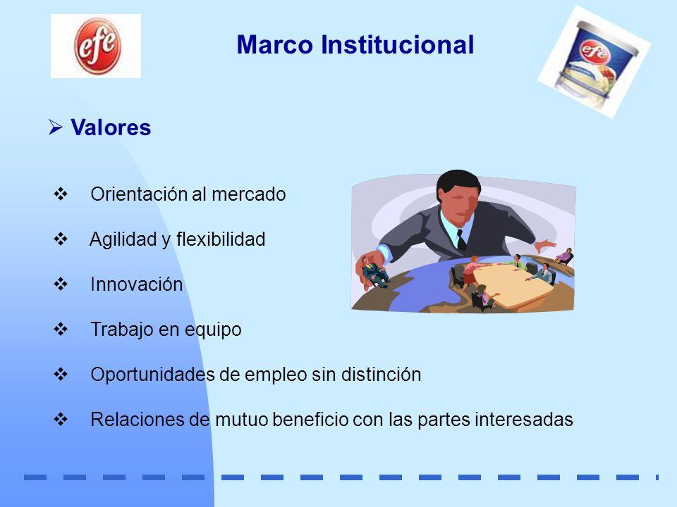 Valores Marco Institucional Orientación al mercado Agilidad y flexibilidad Innovación Trabajo en equipo Oportunidades de empleo sin distinción Relacio