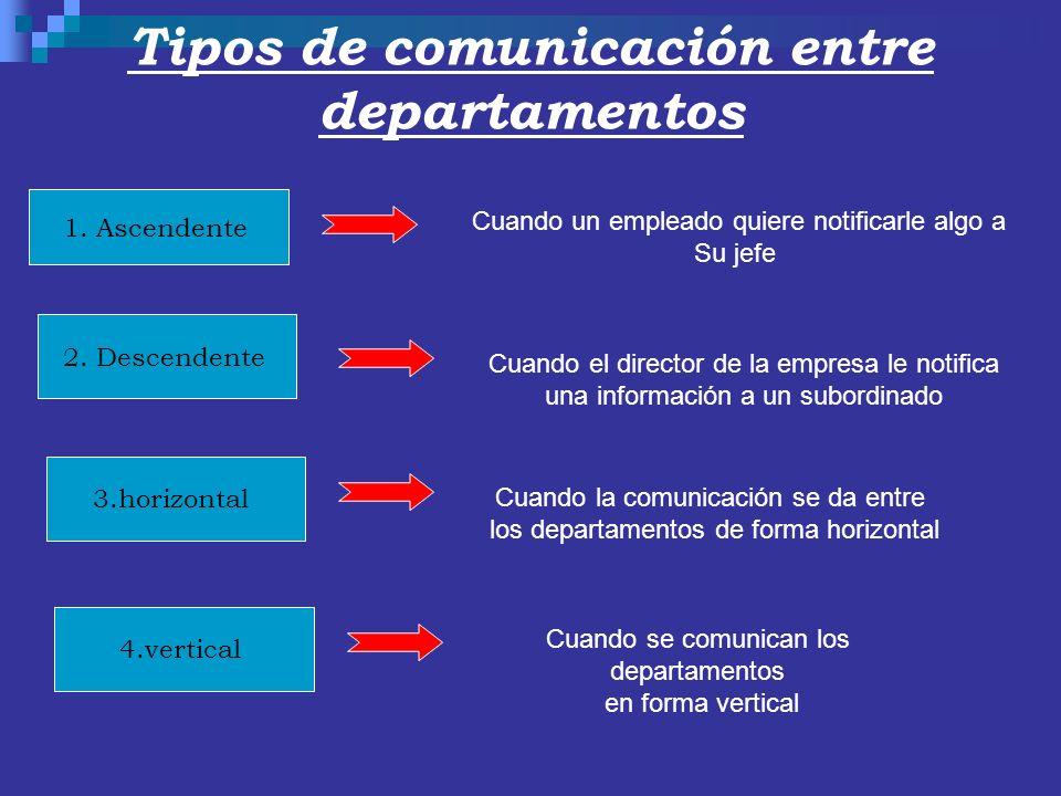 Tipos de comunicación entre departamentos 1. Ascendente 2. Descendente 3.horizontal 4.vertical Cuando un empleado quiere notificarle algo a Su jefe Cu