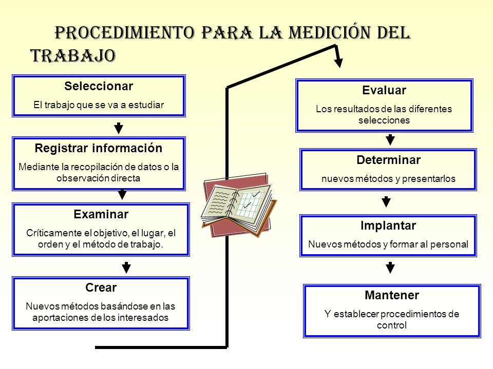 Seleccionar El trabajo que se va a estudiar Registrar información Mediante la recopilación de datos o la observación directa Examinar Críticamente el