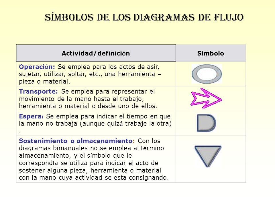 Símbolos de los diagramas de flujo Actividad/definici ó nS í mbolo Operaci ó n: Se emplea para los actos de asir, sujetar, utilizar, soltar, etc., una