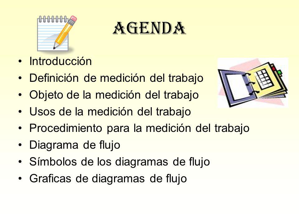 Agenda Introducción Definición de medición del trabajo Objeto de la medición del trabajo Usos de la medición del trabajo Procedimiento para la medició