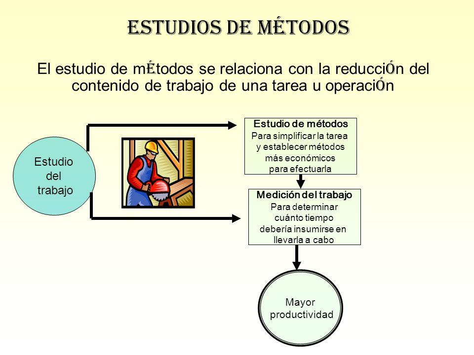 El estudio de m é todos se relaciona con la reducci ó n del contenido de trabajo de una tarea u operaci ó n Estudios de Métodos Estudio del trabajo Es