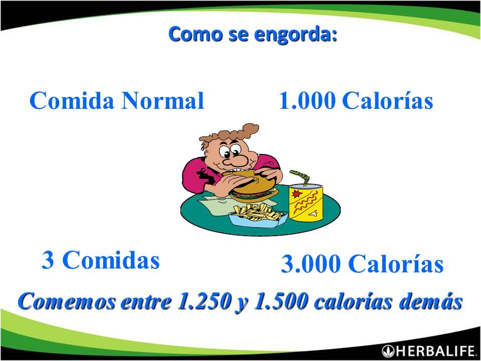 1. LAS CALORIAS 1. LAS CALORIAS Quemamos diariamente: 25 calorías por Kg. Hombre Mujer 70 Kg. 60 Kg. 1.7501.500