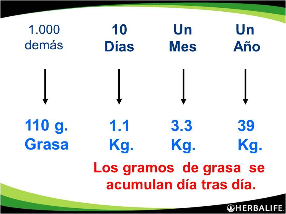 Las calorías que no se queman se transforman en gramos de grasa