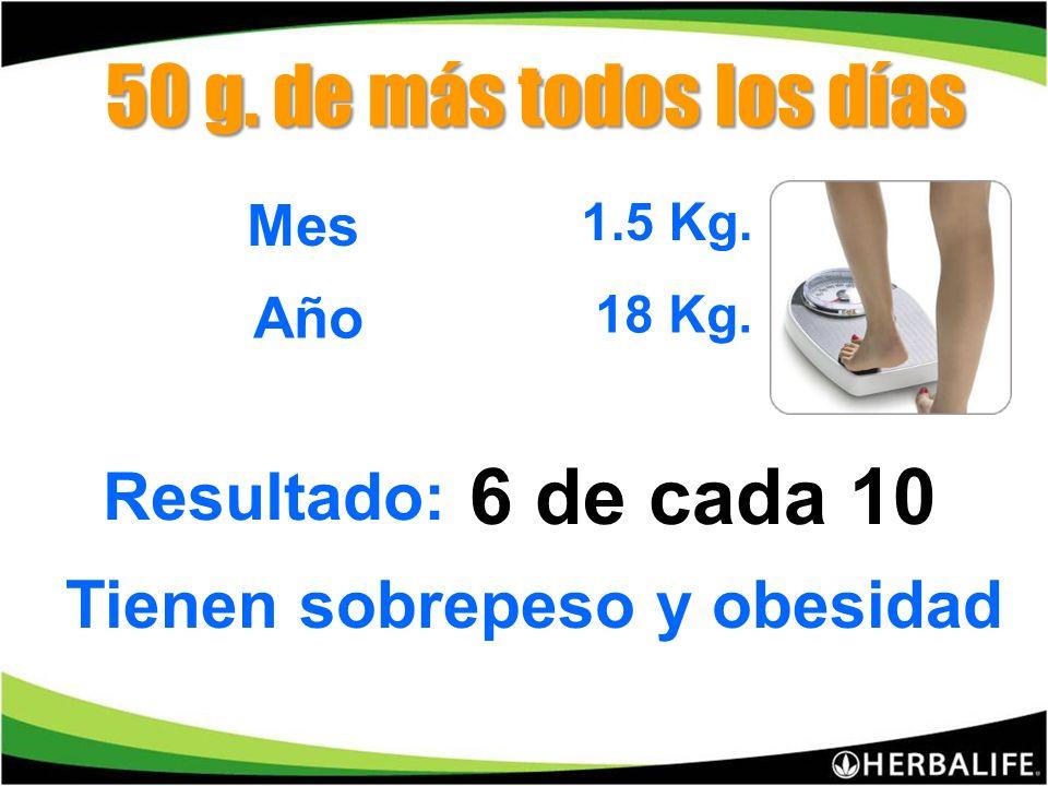 60 gr. mujer Necesitamos diariamente 1 gr. de grasa por Kg 70 gr. hombre. 2.- ALTA INGESTA DE GRASA
