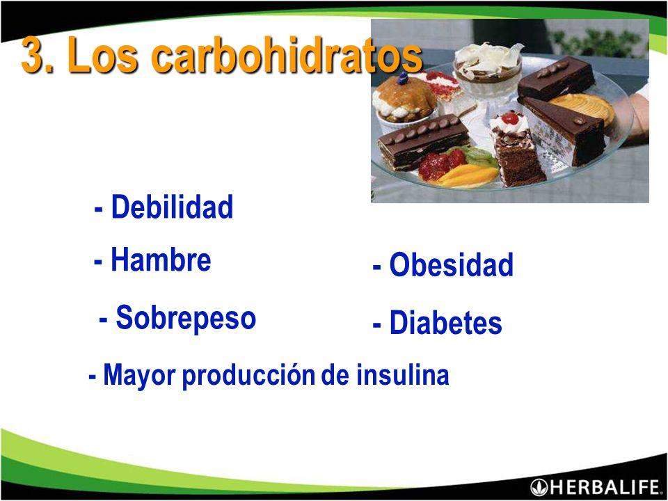 Año 18 Kg. 50 g. de más todos los días Mes 1.5 Kg. Resultado: Tienen sobrepeso y obesidad 6 de cada 10