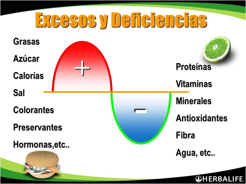 Excesos y Deficiencias GrasasAzúcarCaloríasSalColorantesPreservantesHormonas,etc..
