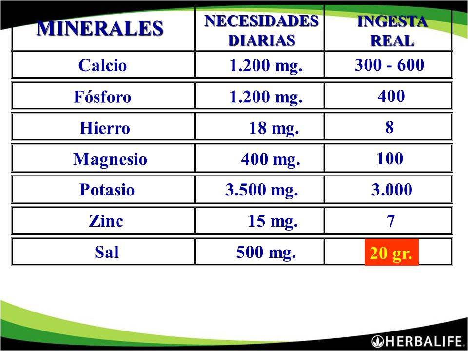 NECESIDADESDIARIAS INGESTAREAL VITAMINAS A5.000 UI 100 - 500 C1.5 g60 - 100 mg B11.5 mg.0.5 B2 1.7 mg.0.5 Niacinamida 20 mg.5B62 mg.0.5 Ac. Fólico400