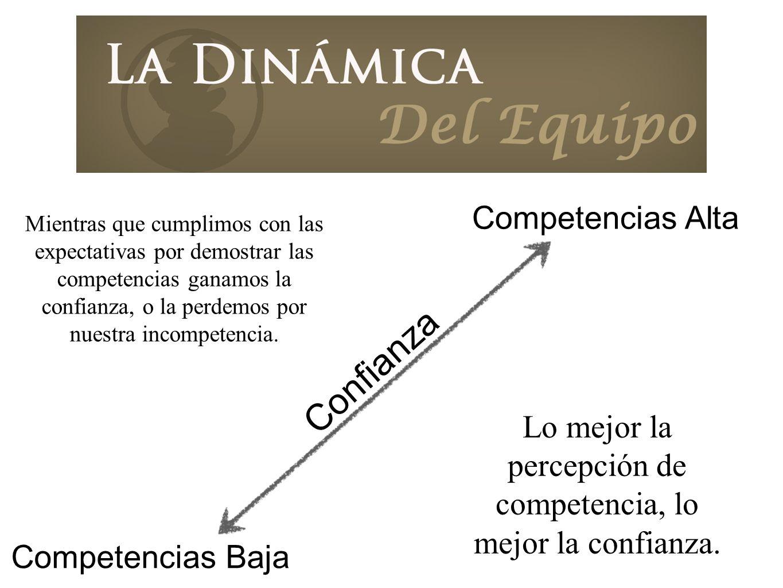Lo mejor la percepción de competencia, lo mejor la confianza. Confianza Competencias Baja Competencias Alta Mientras que cumplimos con las expectativa