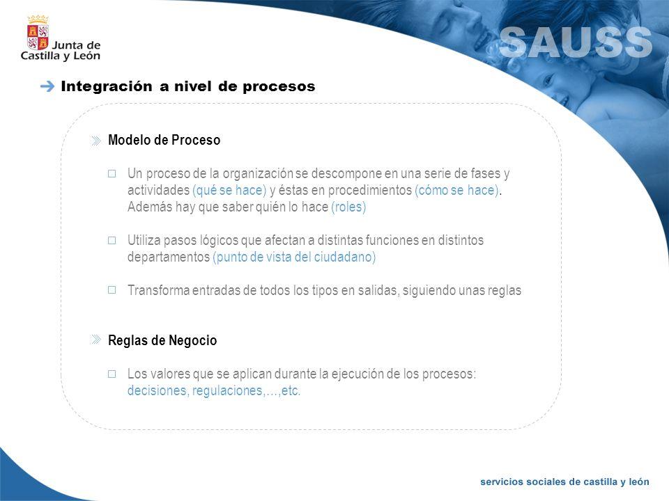 Integración a nivel de procesos Modelo de Proceso Un proceso de la organización se descompone en una serie de fases y actividades (qué se hace) y ésta