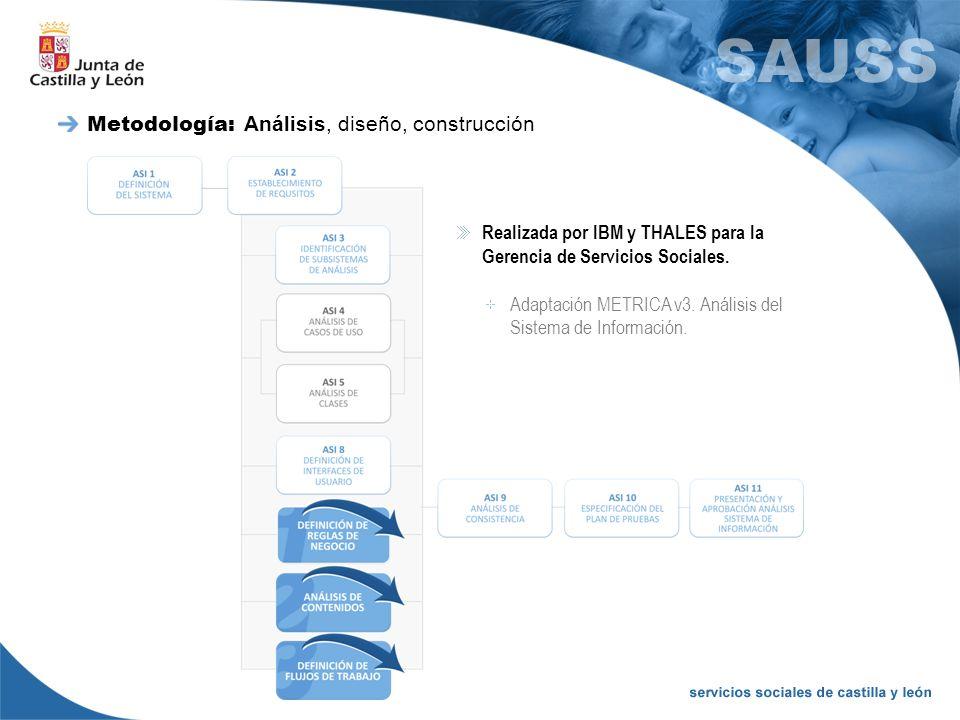Metodología: Análisis, diseño, construcción Realizada por IBM y THALES para la Gerencia de Servicios Sociales. Adaptación METRICA v3. Análisis del Sis
