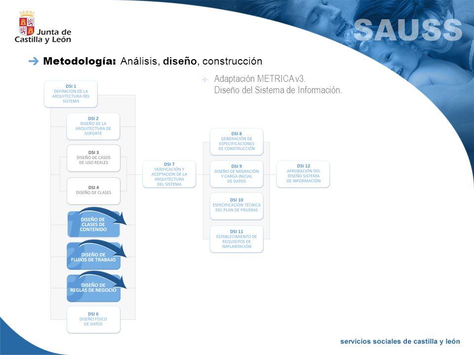 Metodología: Análisis, diseño, construcción Adaptación METRICA v3. Diseño del Sistema de Información.
