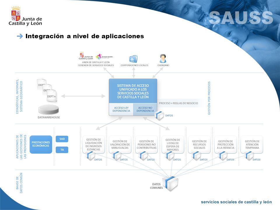 Integración a nivel de aplicaciones
