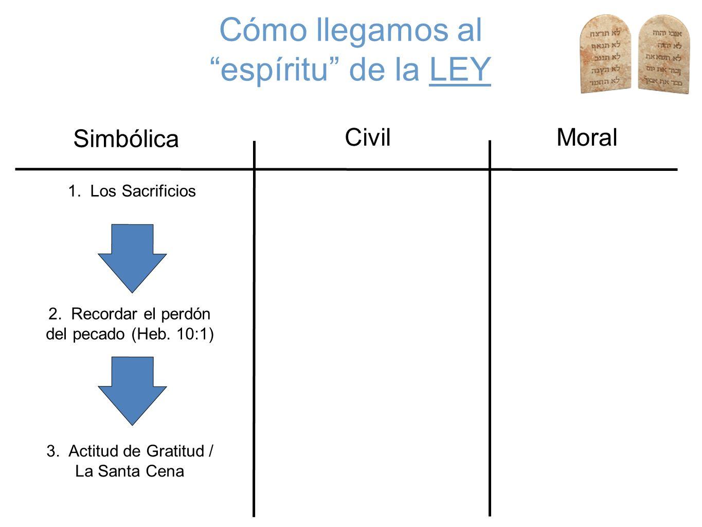 Cómo llegamos al espíritu de la LEY Civil Simbólica Moral 1. Los Sacrificios 2. Recordar el perdón del pecado (Heb. 10:1) 3. Actitud de Gratitud / La