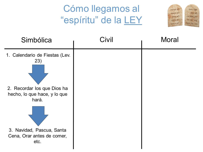 Cómo llegamos al espíritu de la LEY Civil Simbólica Moral 1. Calendario de Fiestas (Lev. 23) 2. Recordar los que Dios ha hecho, lo que hace, y lo que