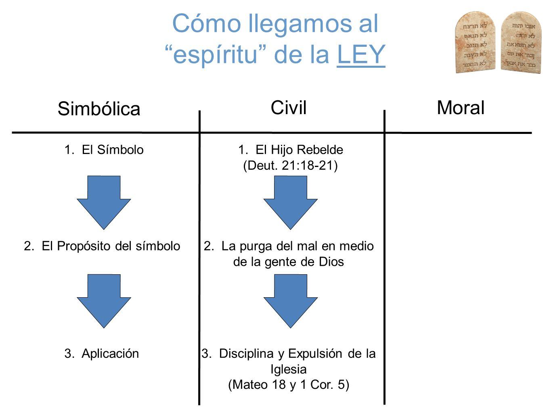 Cómo llegamos al espíritu de la LEY Civil Simbólica Moral 1. El Símbolo 2. El Propósito del símbolo 3. Aplicación 1. El Hijo Rebelde (Deut. 21:18-21)