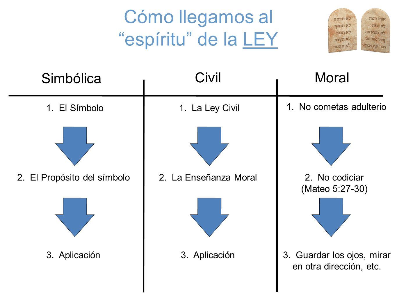 Cómo llegamos al espíritu de la LEY Civil Simbólica Moral 1. El Símbolo 2. El Propósito del símbolo 3. Aplicación 1. La Ley Civil 2. La Enseñanza Mora