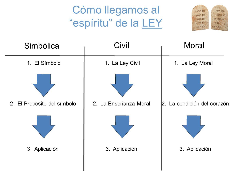 Cómo llegamos al espíritu de la LEY Civil Simbólica Moral 1.