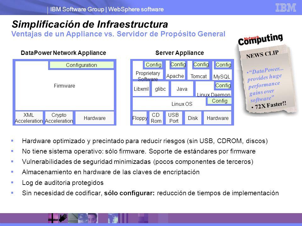 IBM Software Group | WebSphere software Hardware optimizado y precintado para reducir riesgos (sin USB, CDROM, discos) No tiene sistema operativo: sól