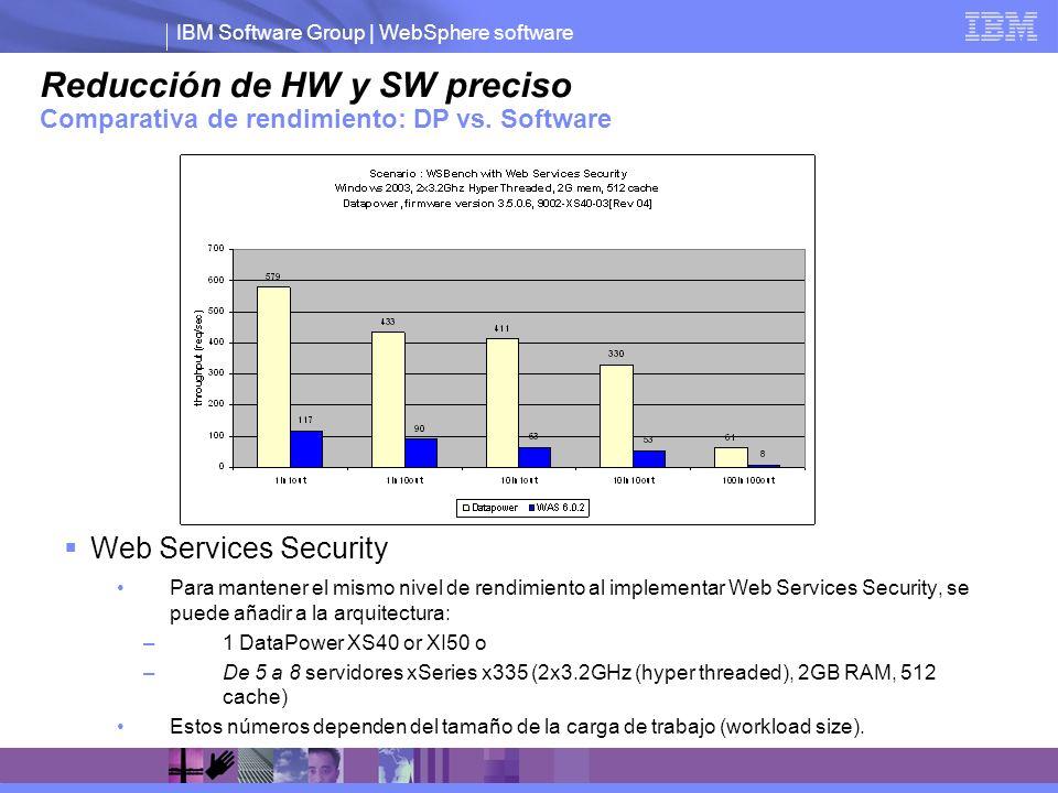 IBM Software Group | WebSphere software Reducción de HW y SW preciso Comparativa de rendimiento: DP vs. Software Web Services Security Para mantener e