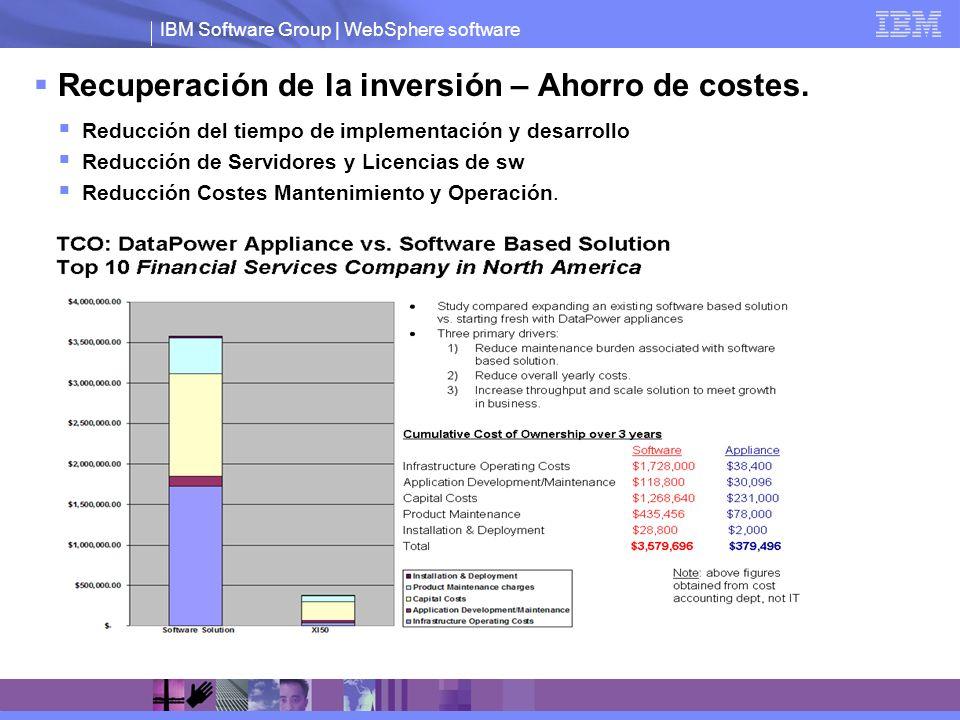IBM Software Group | WebSphere software Recuperación de la inversión – Ahorro de costes. Reducción del tiempo de implementación y desarrollo Reducción