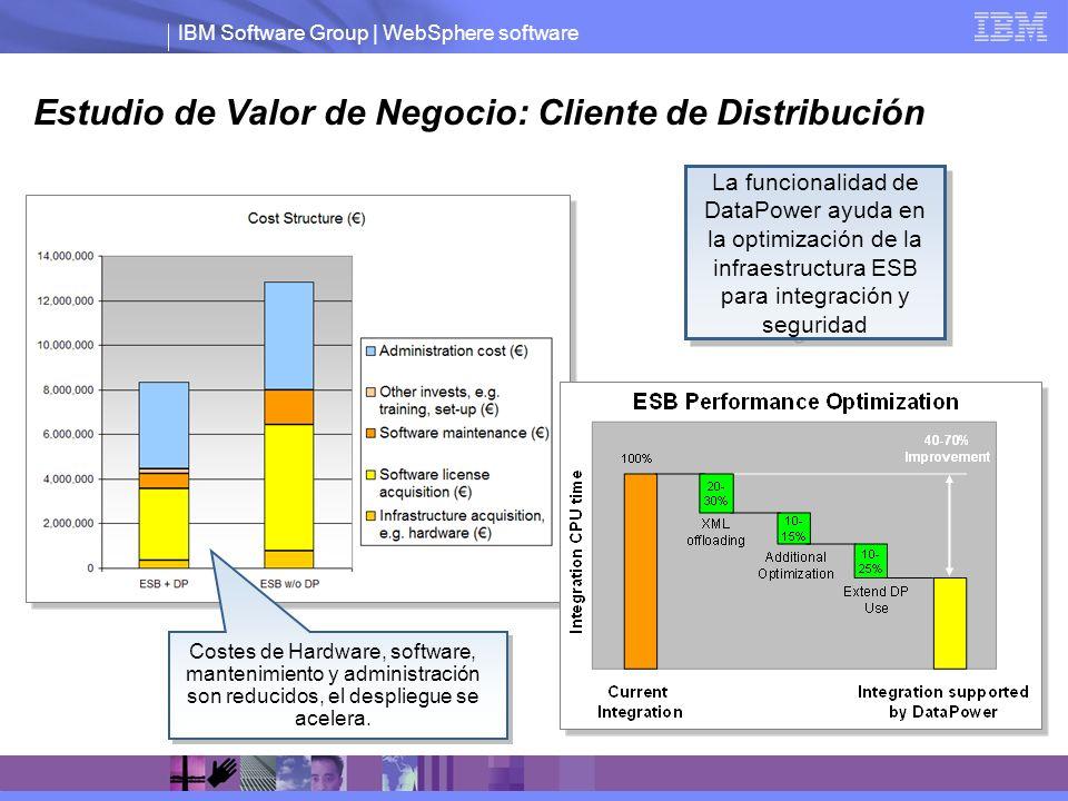 IBM Software Group | WebSphere software Estudio de Valor de Negocio: Cliente de Distribución WVE Target Utilization at 60% La funcionalidad de DataPow