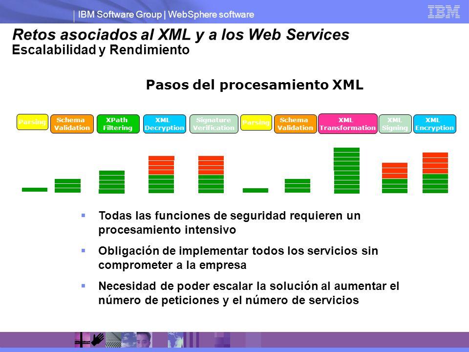 IBM Software Group | WebSphere software Pasos del procesamiento XML Schema Validation Parsing XPath Filtering XML Decryption XML Encryption Signature