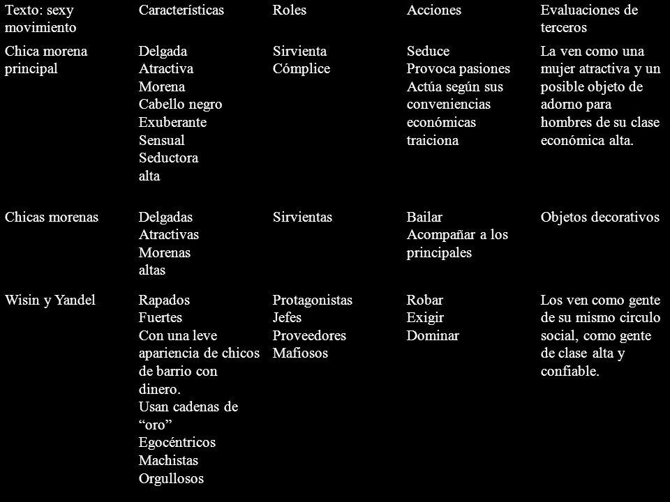 Texto: sexy movimiento CaracterísticasRolesAccionesEvaluaciones de terceros Chica morena principal Delgada Atractiva Morena Cabello negro Exuberante S