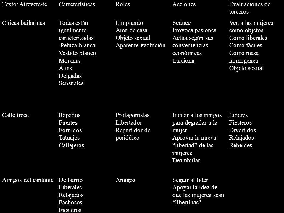 Texto: Atrevete-teCaracterísticasRolesAccionesEvaluaciones de terceros Chicas bailarinasTodas están igualmente caracterizadas Peluca blanca Vestido bl