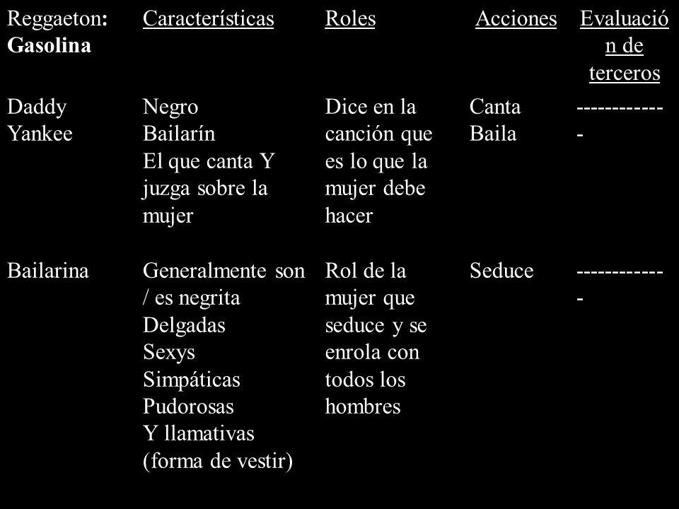 Reggaeton: Gasolina CaracterísticasRolesAccionesEvaluació n de terceros Daddy Yankee Negro Bailarín El que canta Y juzga sobre la mujer Dice en la can