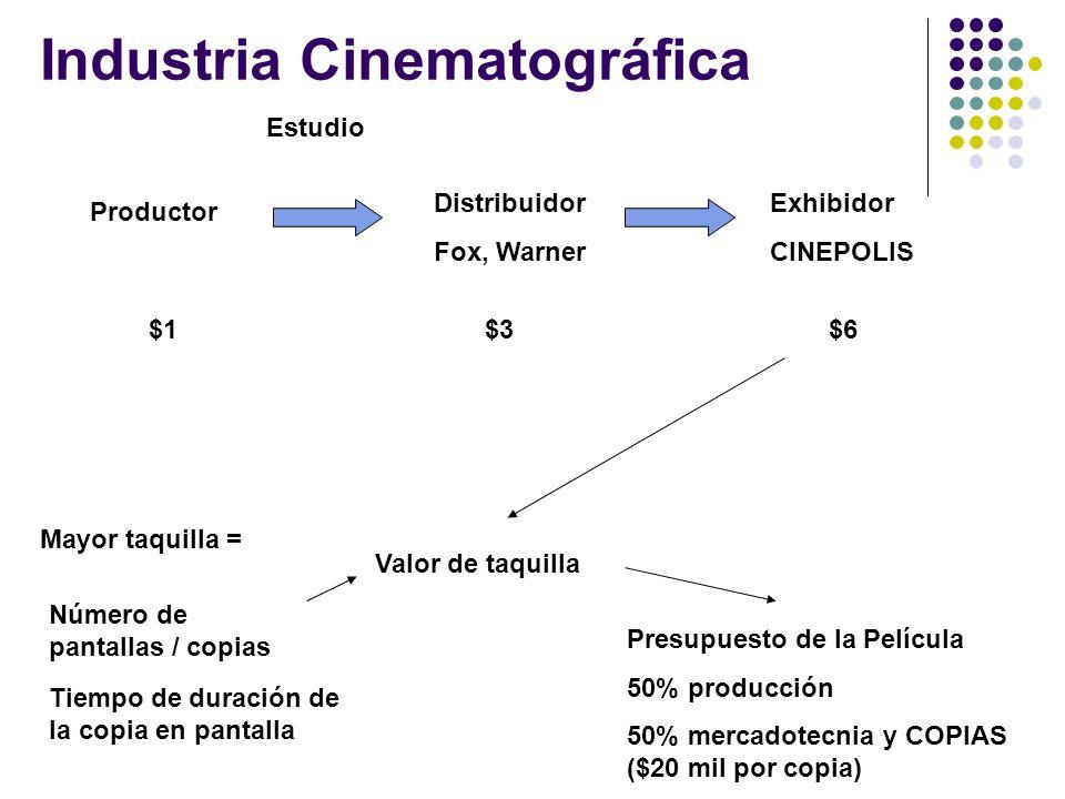 Industria Cinematográfica Productor Distribuidor Fox, Warner Exhibidor CINEPOLIS Estudio Tiempo de duración de la copia en pantalla Presupuesto de la
